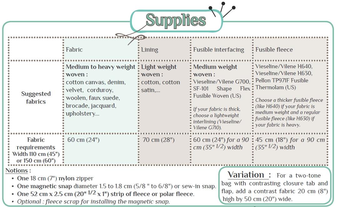 Ava bag pattern supplies